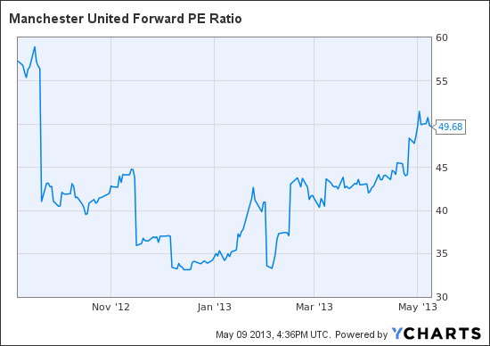 MANU Forward PE Ratio Chart