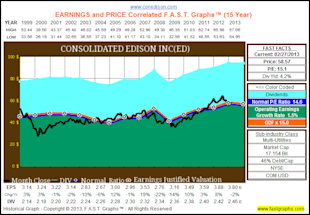 The Dividend Aristocrats, Where Have All The Bargains Gone? image ED11