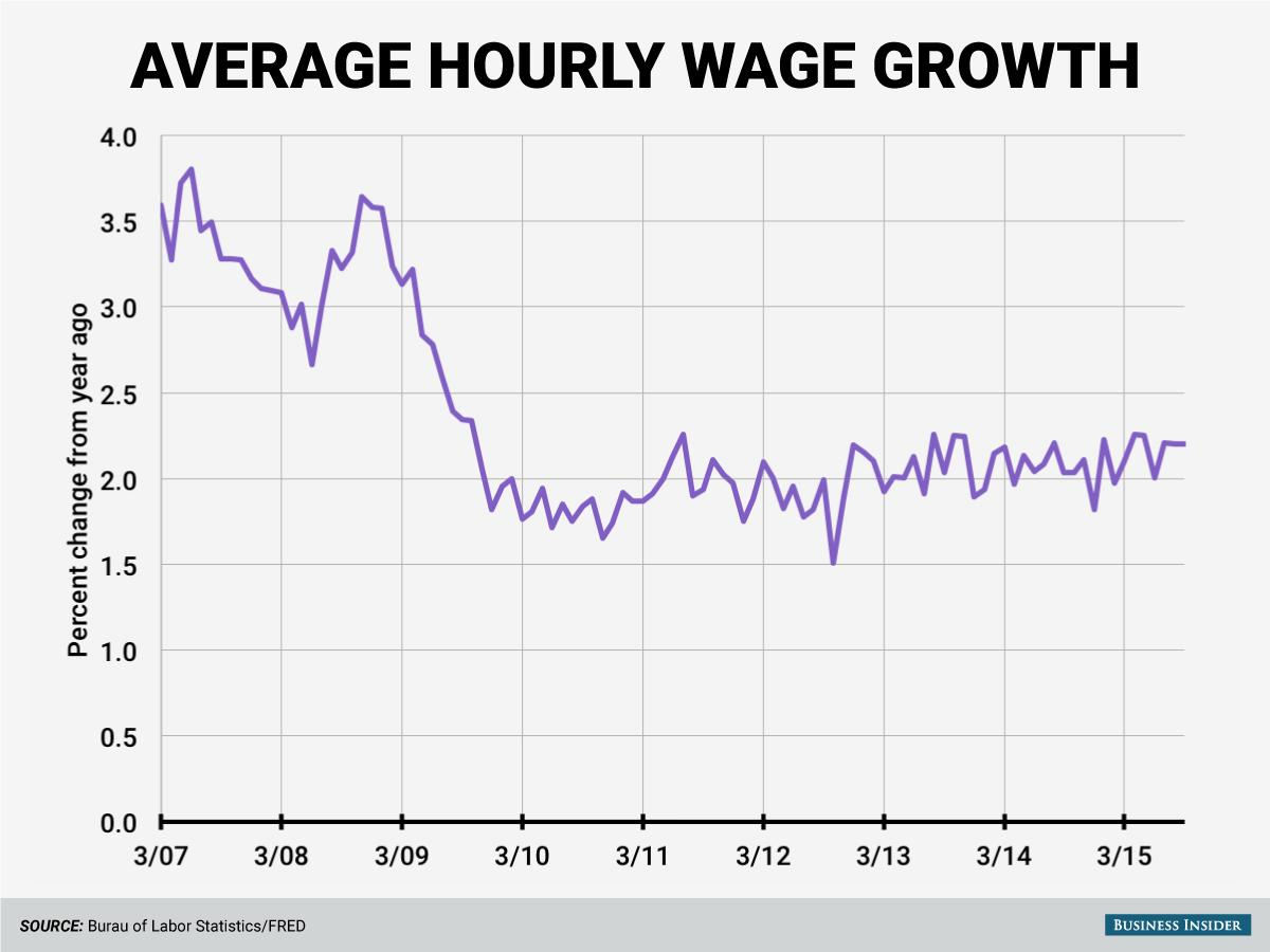 Wages are going nuts in one iconic American industry