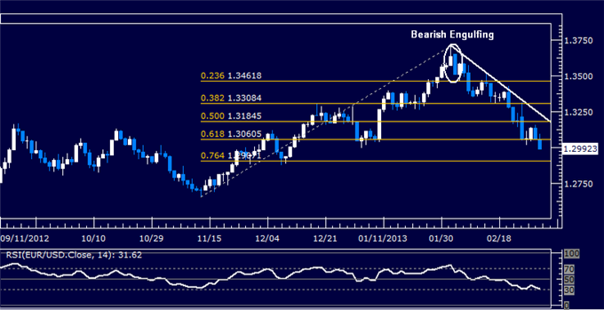 Forex_EURUSD_Technical_Analysis_03.01.2013_body_Picture_5.png, EUR/USD Technical Analysis 03.01.2013