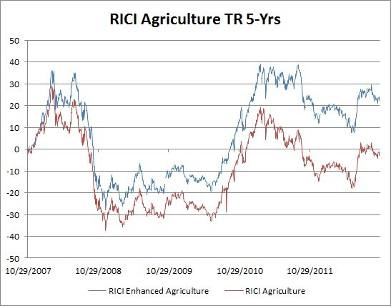 RICI Agriculture TR - 5 Yrs