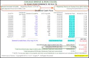 Chicago Bridge & Iron Co: Fundamental Stock Research Analysis image CBI2