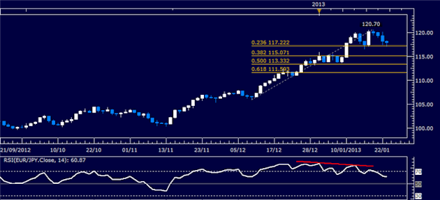 Forex_Analysis_EURJPY_Classic_Technical_Report_01.23.2013_body_Picture_1.png, Forex Analysis: EUR/JPY Classic Technical Report 01.23.2013