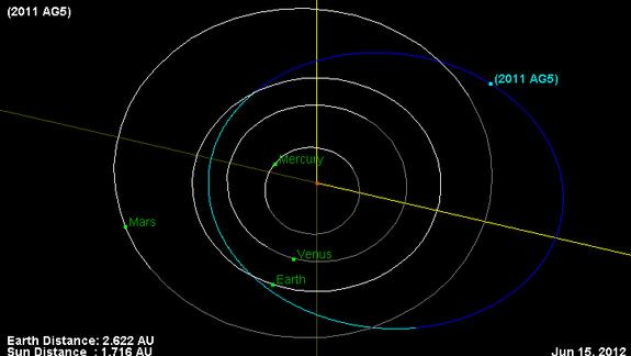 Asteroid No Threat to Earth in 2040: Study