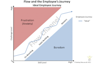 Feedback Loops, Gamification and Employee Motivation image Slide15 300x207