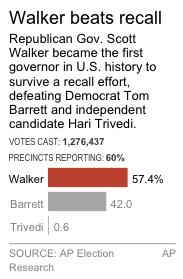 Chart shows the vote results for Wisconsin's gubernatorial recall race.