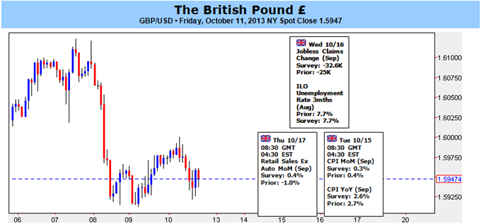 British_Pound_to_Face_Limited_Correction_on_Stronger_U.K._Recovery_body_gbp10112013.png, British Pound to Face Limited Correction on Stronger U.K. Rec...