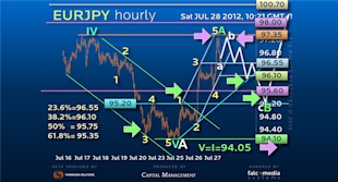 Guest_Commentary_EURJPY_Still_a_Major_Buy_body_EURJPY2807.png, Guest Commentary: EURJPY Still a Major Buy?!