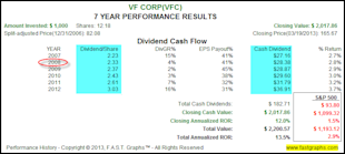 Why Accomplished Dividend Growth Investors Can Ignore Price Volatility image VFC2