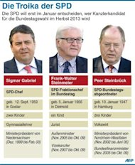 Die SPD-Politiker Sigmar Gabriel, Frank-Walter Steinmeier und Peer Steinbrck sind derzeit im Rennen um die Kanzlerkandidatur fr die Bundestagswahl im kommenden Jahr