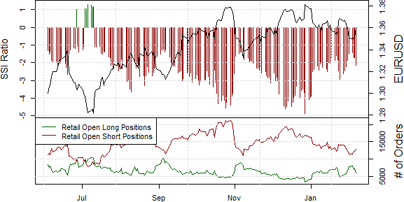 ssi_eur-usd_body_Picture_13.png, We Like Trading the Euro Higher