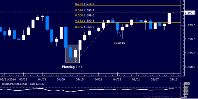 US Dollar Bottom Comfirmation Pending, SPX 500 Eyeing 1900 Anew
