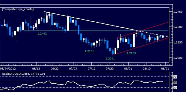 EURUSD_Classic_Technical_Report_08.20.2012_body_Picture_5.png, EURUSD Classic Technical Report 08.20.2012