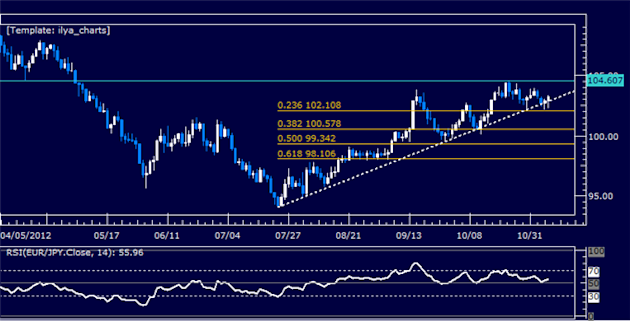 Forex_Analysis_EURJPY_Classic_Technical_Report_11.07.2012_body_Picture_5.png, Forex Analysis: EURJPY Classic Technical Report 11.07.2012