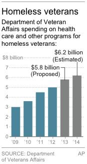 Graphic shows spending on homeless veterans