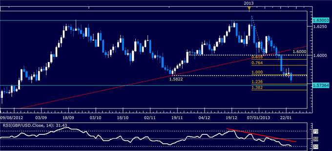 Forex_Analysis_GBPUSD_Classic_Technical_Report_01.24.2013_body_Picture_1.png, Forex Analysis: GBP/USD Classic Technical Report 01.24.2013