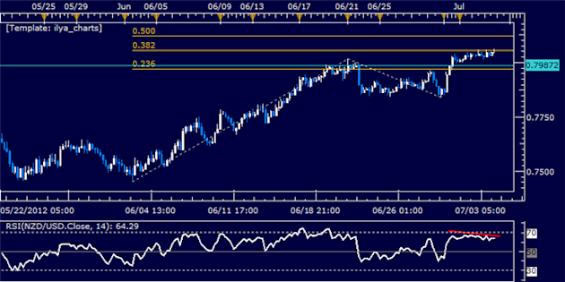 NZDUSD_Classic_Technical_Report_07.04.2012_body_Picture_5.png, NZD/USD Classic Technical Report 07.04.2012