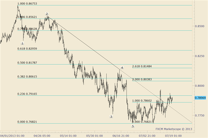 eliottWaves_nzd-usd_1_body_nzdusd.png, NZD/USD Trades Through Minor Pivot High; Faces Trendline