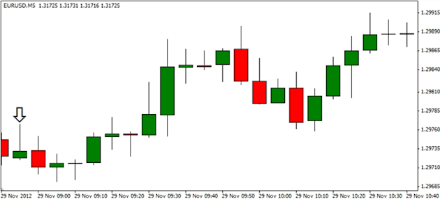 Forex_EURUSD-_Trading_Germanys_Unemployment_Report_body_ScreenShot138.png, Forex: EUR/USD- Trading Germany's Unemployment Report