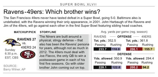 Graphic shows Ravens and 49ers team matchups and how they'll fare in Super Bowl action