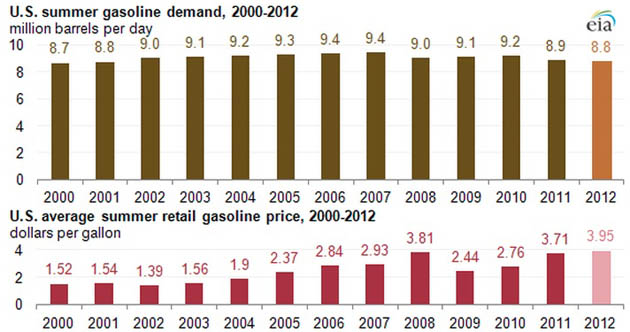 Gas price forecasts 2012