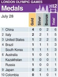 Olympic medals table. America&#39;s Ryan Lochte left record-chasing Michael Phelps trailing Saturday in a storming start to the London Olympics -- while China&#39;s Sun Yang and Ye Shiwen wrote their name in the record books