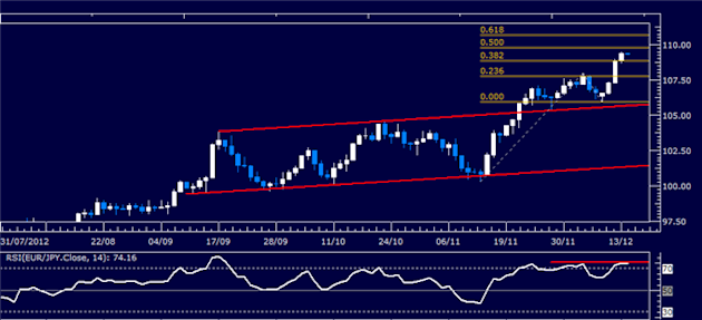 Forex_Analysis_EURJPY_Classic_Technical_Report_12.14.2012_body_Picture_1.png, Forex Analysis: EUR/JPY Classic Technical Report 12.14.2012