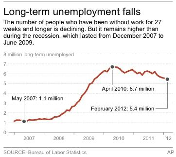 Graphic shows number of people unemployed for 27 weeks and longer since