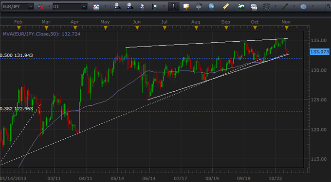 EURJPY_May_Break_Months-Long_Wedge_for_Big_Swing_body_Picture_5.png, EURJPY May Break Months-Long Wedge for Big Swing