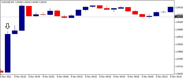 Forex_AUDUSD_Trading_the_Reserve_Bank_of_AustraliaRBA_Decision_body_ScreenShot097.png, Forex: AUD/USD- Trading the Reserve Bank of Australia(RBA) Decision
