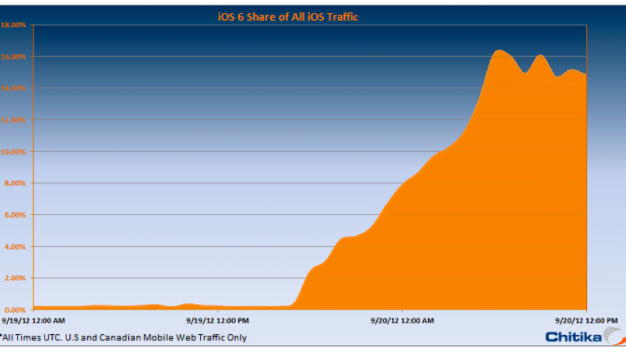 iOS 6 adoption shoots to 15% in just 24 hours