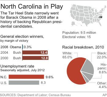 Graphic shows North Carolina's past presidential winners, demographics and jobless rate