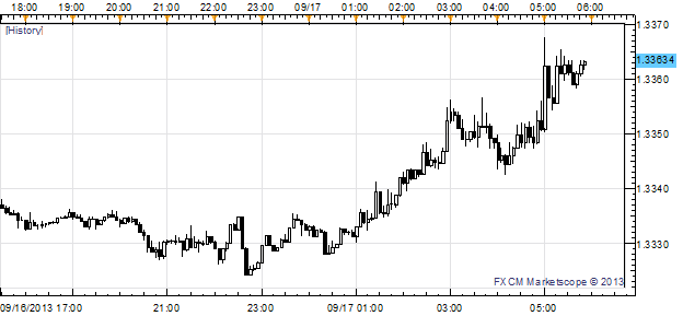 Euro_Lifted_by_Best_ZEW_Surveys_since_2009_Pound_Struggles_after_CPI_body_Picture_2.png, Euro Lifted by Best ZEW Surveys since 2009; Pound Struggles a...