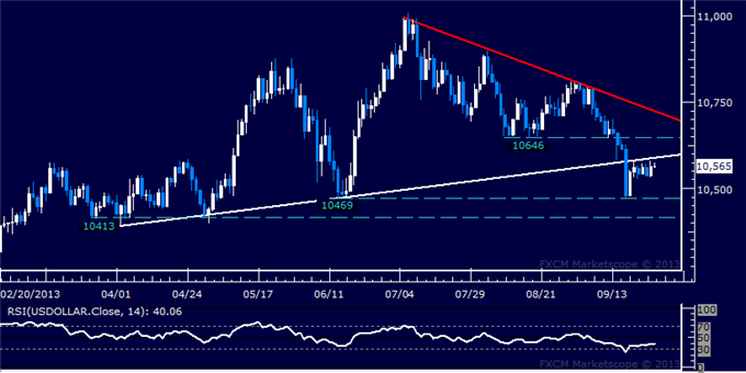 Forex_US_Dollar_Treading_Water_SPX_500_Setup_Hints_at_Bounce_Ahead_body_Picture_5.png, US Dollar Treading Water, SPX 500 Setup Hints at Bounce Ahead