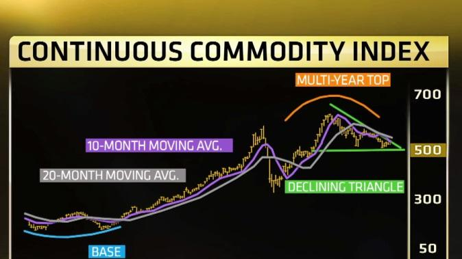 Yamada: Commodities are in a 'death cross'