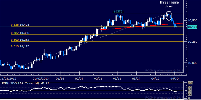 Forex_US_Dollar_Technical_Analysis_05.01.2013_body_Picture_5.png, US Dollar Technical Analysis 05.01.2013