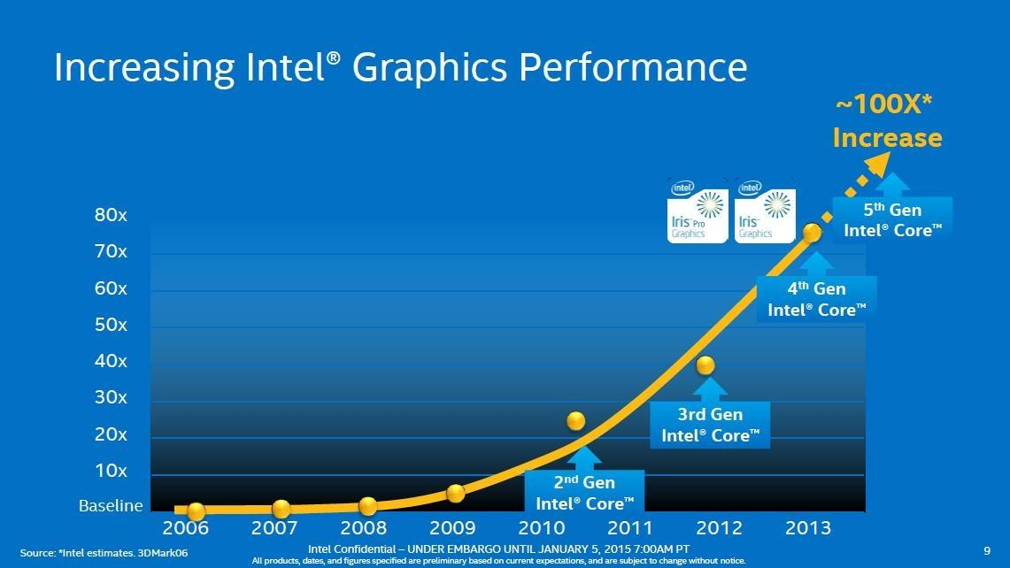 Four generations of Intel HD Graphics tested