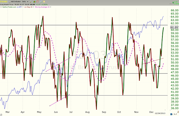 image thumb165 Bulls need to roll in like thunder $ES F 1814 x 1795