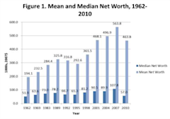 Wolff_Mean_and_Median_Net_Wealth.PNG