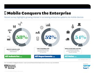 The Advent Of Mobile 2.0 image 17541 HBR SAP Infographic Enterprise 1024x791