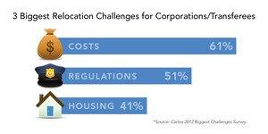 Cartus Global Relocation Trends Survey Identifies Biggest Challenges Facing Companies and Their Transferring Employees
