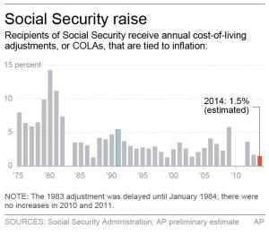 Will There Be A Social Security Cost Of Living Increase For 2014
