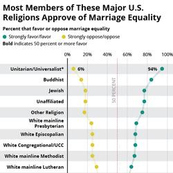 Why The 'Religion Is Against Gay Marriage' Line No Longer Works