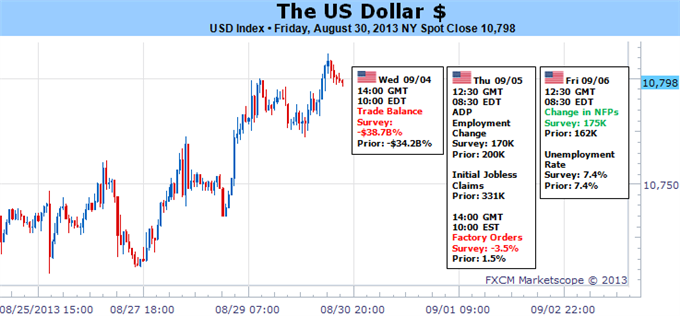 forex_us_dollar_to_see_substantial_volatility_as_forex_markets_heat_up_body_Picture_5.png, These Key Events Could Force the US Dollar Significantly Hi...
