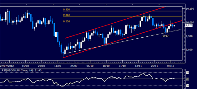 Forex_Analysis_Dollar_Attempts_to_Regain_Momentum_SP_500_Stalling_body_Picture_4.png, Forex Analysis: Dollar Attempts to Regain Momentum, S&P 500 Stal...