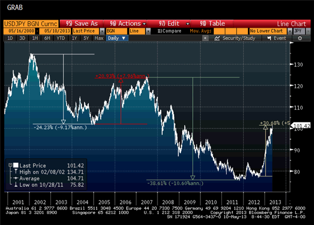 Why_the_Dollar_Rally_Can_Keep_Rolling_body_usdjpy051013_chart1.png, Why the Dollar Rally Can Keep Rolling