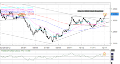 Forex_EURUSD_at_May_High_Despite_Fiscal_Cliff_Standoff_fx_news_technical_analysis_body_Picture_1.png, Forex: EUR/USD at May High Despite Fiscal Cliff Standoff