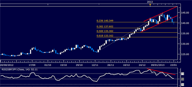 Forex_Analysis_GBPJPY_Classic_Technical_Report_01.23.2013_body_Picture_1.png, Forex Analysis: GBP/JPY Classic Technical Report 01.23.2013