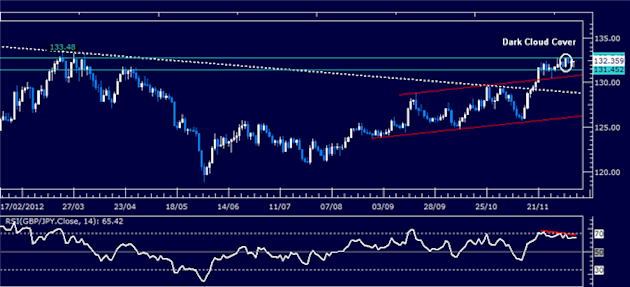 Forex_Analysis_GBPJPY_Classic_Technical_Report_12.11.2012_body_Picture_1.png, Forex Analysis: GBP/JPY Classic Technical Report 12.11.2012