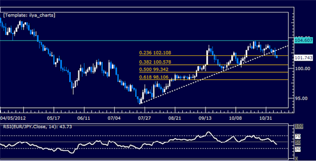 Forex_Analysis_EURJPY_Classic_Technical_Report_11.08.2012_body_Picture_5.png, Forex Analysis: EURJPY Classic Technical Report 11.08.2012